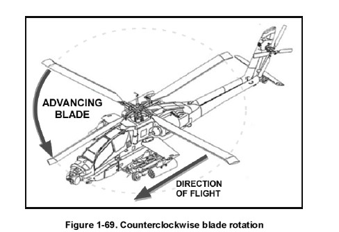 Sketch Of Beets Coloring Pages as well 181724381474 moreover Bell Lapadula Model In Dbms Pdf also 360788636928 likewise Circuit Breaker Insulation. on apache helicopter sale